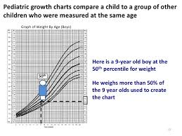 How To Interpret A Growth Chart Ppt Student Growth Perct Copy From Webinar
