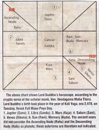 Buddhist Astrology Birth Chart Time And Date Of Birth Ancient Sri Lankan Coins