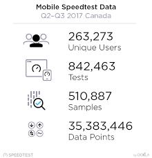 Wireless Carrier Comparison Chart 2017 2017 Canada Speedtest Market Snapshot