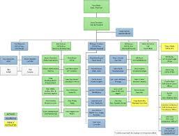 Pharmaceutical Company Organizational Chart 425