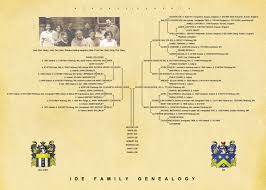 Professional Genealogy Charts & Family Trees | Genealogy Researchers