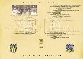 Professional Genealogy Charts Family Trees Genealogy Researchers