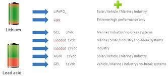 Batteries Lithium Ion Vs Agm Victron Energy
