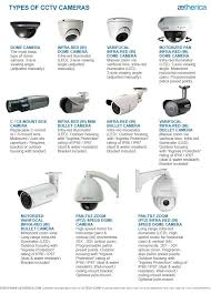17 best ideas about security camera security types of cctv cameras tipe tipe kamera cctv