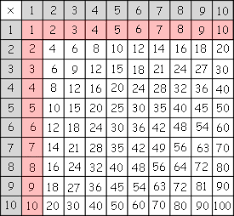 Multiply Chart How To Memorize Multiplication The Easy Way