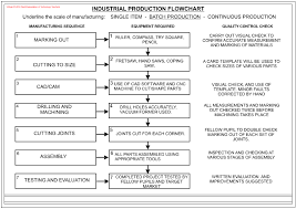 Example Of Assembly Chart Mass Production Flow Charts