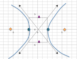 want a step by step tutorial on how to graph a hyperbola from an equation here