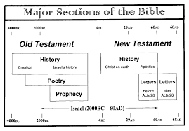 Major Sections Of The Bible Chart Spiritual Blessings