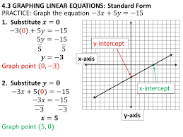 6 4 3 graphing linear equations standard form x axis y axis y intercept x intercept
