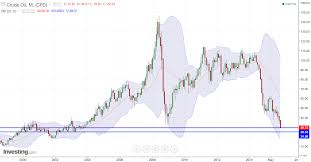 Dwti Chart Pendulum Swing Northmantrader