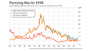What The S P 500s Dividend Yield Being Higher Than The 30