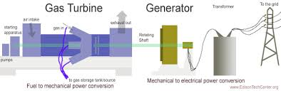 Gas To Electric Conversion Chart Generators And Dynamos