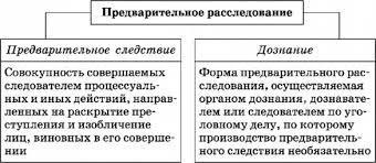 СЛЕДСТВИЕ это что такое СЛЕДСТВИЕ определение Психология НЭС Предварительное расследование предварительное следствие дознание