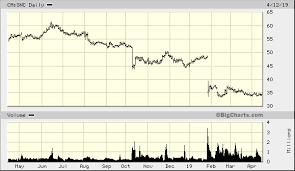 Snc Lavalin Group Inc Ca Snc Quick Chart Tor Ca Snc