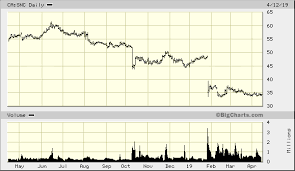 Snc Lavalin Stock Chart Snc Lavalin Group Inc Ca Snc Quick Chart Tor Ca Snc