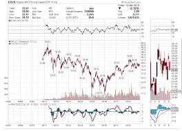 Msci Russia Index Chart Trading The Contrarian Style By Clarence Yo Bric Theme For