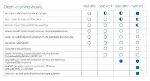 Microsoft Visio Professional 2016 1 Pc Product License Key