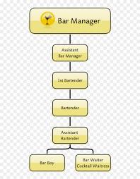 Bar Restaurant Organizational Chart Organigramma Bartender Bar Organizational Chart Hd Png