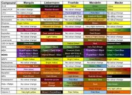 Ehrlich Test Kit Chart Whats The Best Kit To Test Drugs At Home Mdma Ketamine