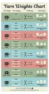 Yarn Size Chart Yarn Weights Categories Chart Allfreeknitting Com