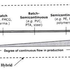 Hybrid Degree Chart Hybrid Systems With Different Degree Of Continuous Flow 4