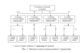 Экономика Становление крупного бизнеса в России Курсовая работа  Тем не менее можно выделить следующие основные признаки корпоративного управления