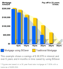 Biweekly Mortgage Payment Plan Bisaver Vs Do It Yourself