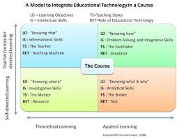 a model to integrate educational technology in a course briju a model to integrate educational technology in a course briju thankachan