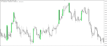Technical Analysis News Forex Candle Wick Indicator