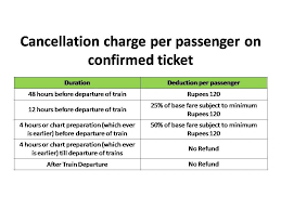 Irctc Chart Not Prepared Irctc Railway Ticket Cancellation Charges And Refund