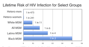 Lifetime Risk Of Hiv Infection For Select Groups The Gay
