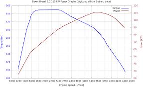 ee20 engine info subaru diesel crew schematics