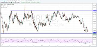 Euro To Dollar Below Parity For The Eur Usd Exchange Rate