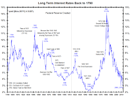 222 Years Of Long Term Interest Rates History Compare