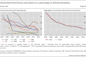 The Bond Benchmark Continues To Tip To Swaps