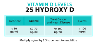 25 Hydroxyvitamin D Level Chart Importance Of Vitamin D For Health Ad Work Blog