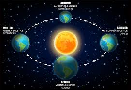 What Is A Solstice And What Is An Equinox
