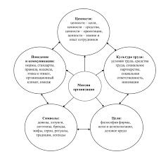 Содержание и свойства организационной культуры По мнению Л Е Тепловой организационная культура состоит из трех взаимозависимых и взаимообусловленных ее сфер материальной экономической