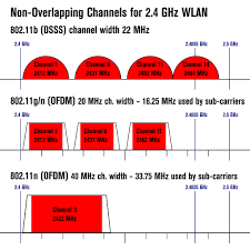 Fcc Frequency Chart 2018 List Of Wlan Channels Wikipedia