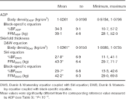 Table 2 From Body Composition Predicted From Skinfolds In