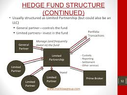 Hedge Fund Structure Chart Hedge Funds A Basic Overview