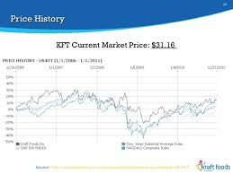Financial Analysis Kraft Foods Inc Kft