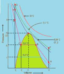 Liquefaction Of Gases Critical Temperature Volume