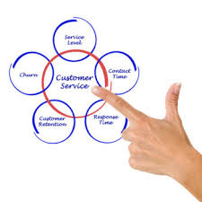 Define Customer Service Ngdata What Is Customer Churn Definition And How To Reduce It