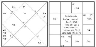 Robert Hand Birth Chart Robert Hand Kundli Horoscope By