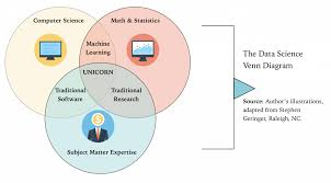 Three Domains Of Life Venn Diagram Why You Should Start With The Data Science Life Cycle When