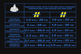 Michelin Motorcycle Tire Pressure Recommendations