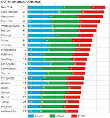 Transportation Index Chart New York City Ranks First In Sustainable Urban