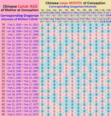 Chinese Predictor Chart 2018 42 Punctilious Gender Prediction Chart For Twins