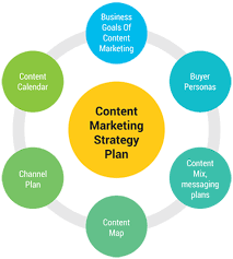 Content Marketing Strategy Content Marketing Strategy In Benson Town Bengaluru Id